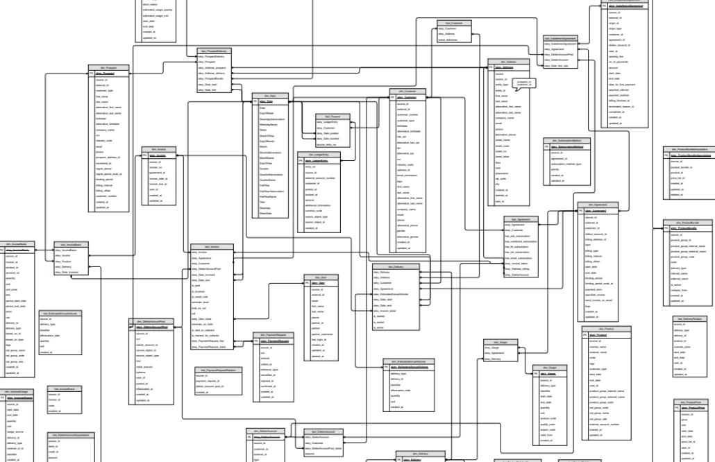 ER/D diagram sektion fra CUBS data warehouse.