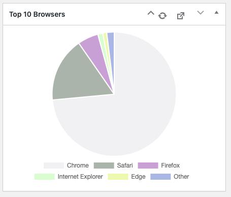 Graf over fordeling af besøgende på forskellige browsere